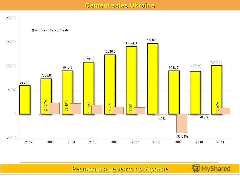 Реализация цемента по Украине Cement sales Ukraine