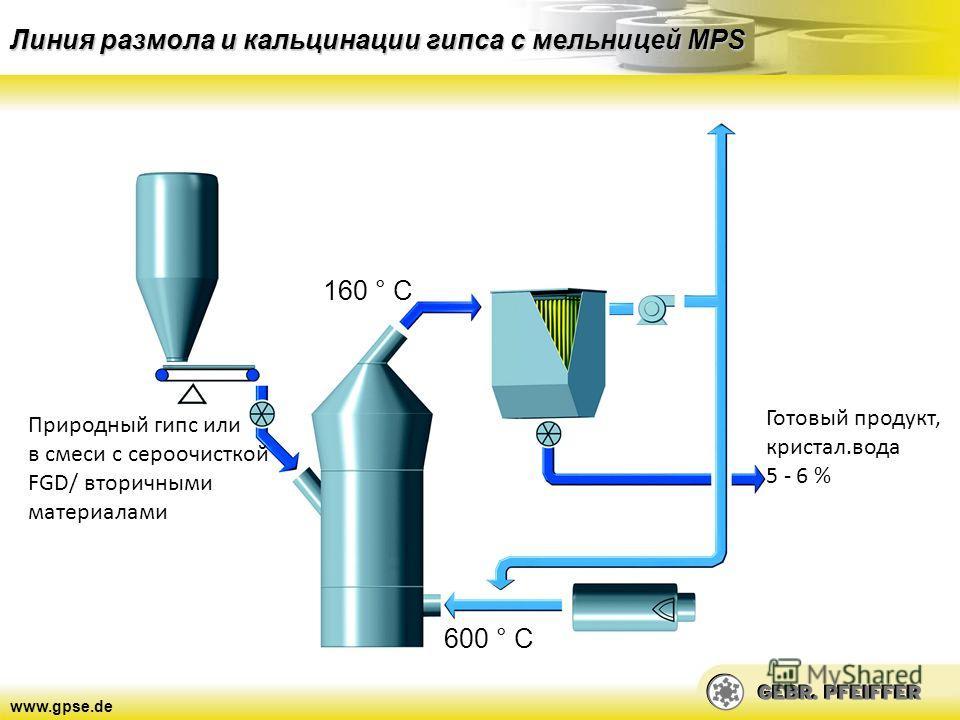 www.gpse.de Линия размола и кальцинации гипса с мельницей MPS 160 ° C Природный гипс или в смеси с сероочисткой FGD/ вторичными материалами 600 ° C Готовый продукт, кристал.вода 5 - 6 %