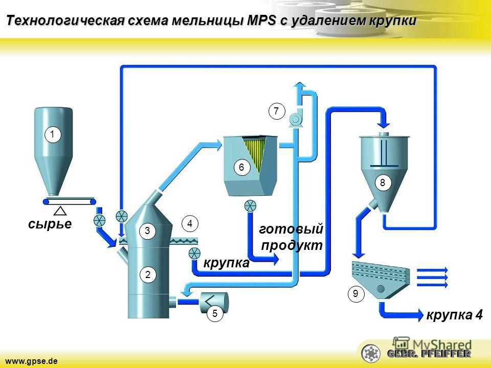 схема мельницы MPS с