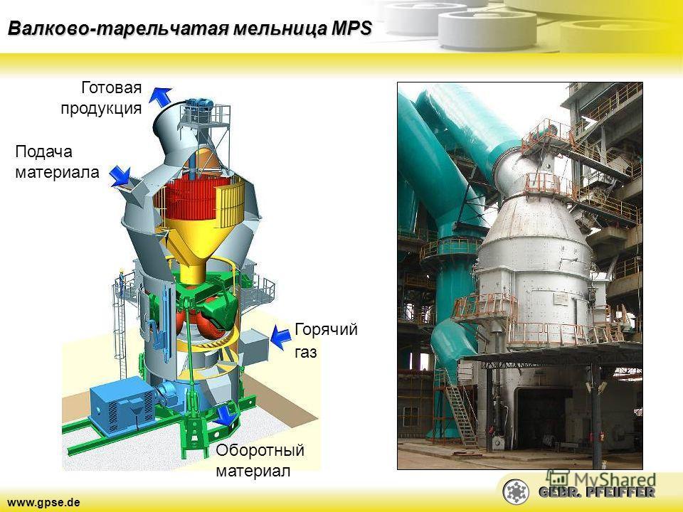 www.gpse.de Валково-тарельчатая мельница MPS Готовая продукция Подача материала Горячий газ Оборотный материал