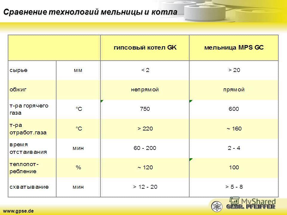 www.gpse.de Сравнение технологий мельницы и котла