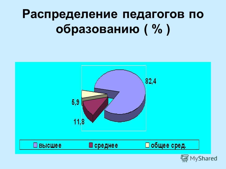 Распределение педагогов по образованию ( % )