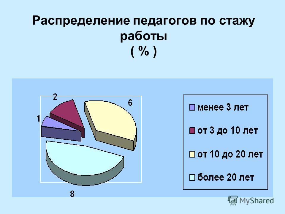 Распределение педагогов по стажу работы ( % )
