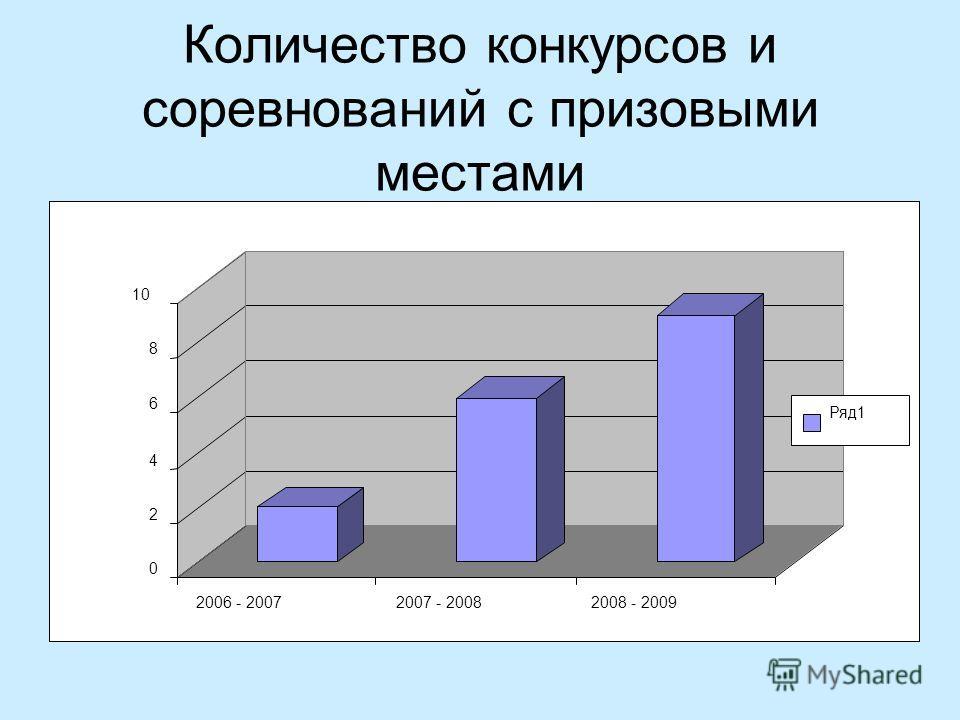 Количество конкурсов и соревнований с призовыми местами 0 2 4 6 8 10 2006 - 20072007 - 20082008 - 2009 Ряд1
