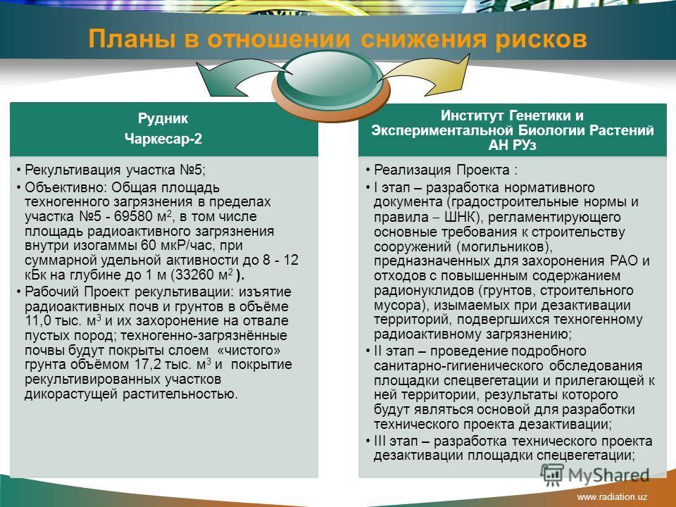 Усилия страны в решении проблем За счёт средств государственного бюджета республики было выполнено изучение радиационно- экологической ситуации на территории всего рудника Чаркесар-2 Рудник Чаркесар-2 Разработано ТЭО на оздоровление экологической обс