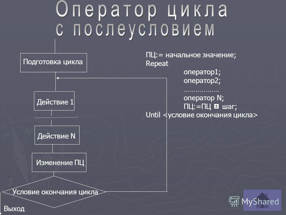 Действие 1 Действие N Изменение ПЦ ПЦ:= начальное значение; Repeat оператор1; оператор2; ……………… оператор N; ПЦ:=ПЦ шаг; Until Подготовка цикла Условие окончания цикла Выход