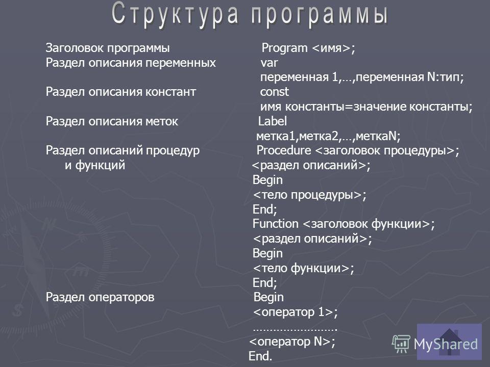 Заголовок программы Program ; Раздел описания переменных var переменная 1,…,переменная N:тип; Раздел описания констант const имя константы=значение константы; Раздел описания меток Label метка1,метка2,…,меткаN; Раздел описаний процедур Procedure ; и