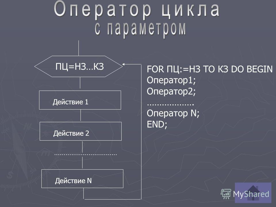 ПЦ=НЗ…КЗ Действие 1 Действие 2 …………………………… Действие N FOR ПЦ:=НЗ TO КЗ DO BEGIN Оператор1; Оператор2; ………………. Оператор N; END;