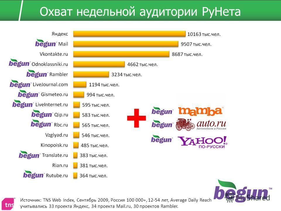 Охват недельной аудитории РуНета Источник: TNS Web Index, Сентябрь 2009, Россия 100 000+, 12-54 лет, Average Daily Reach учитывались 33 проекта Яндекс, 34 проекта Mail.ru, 30 проектов Rambler. +
