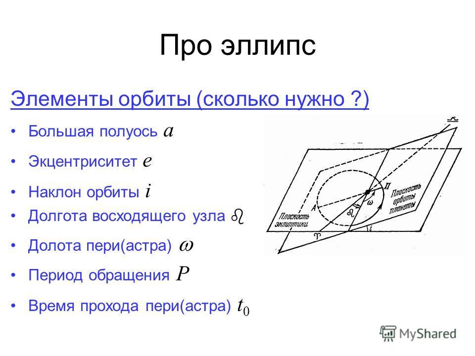 Про эллипс Элементы орбиты (сколько нужно ?) Большая полуось a Экцентриситет e Наклон орбиты i Долгота восходящего узла Долота пери(астра) Период обращения P Время прохода пери(астра) t 0