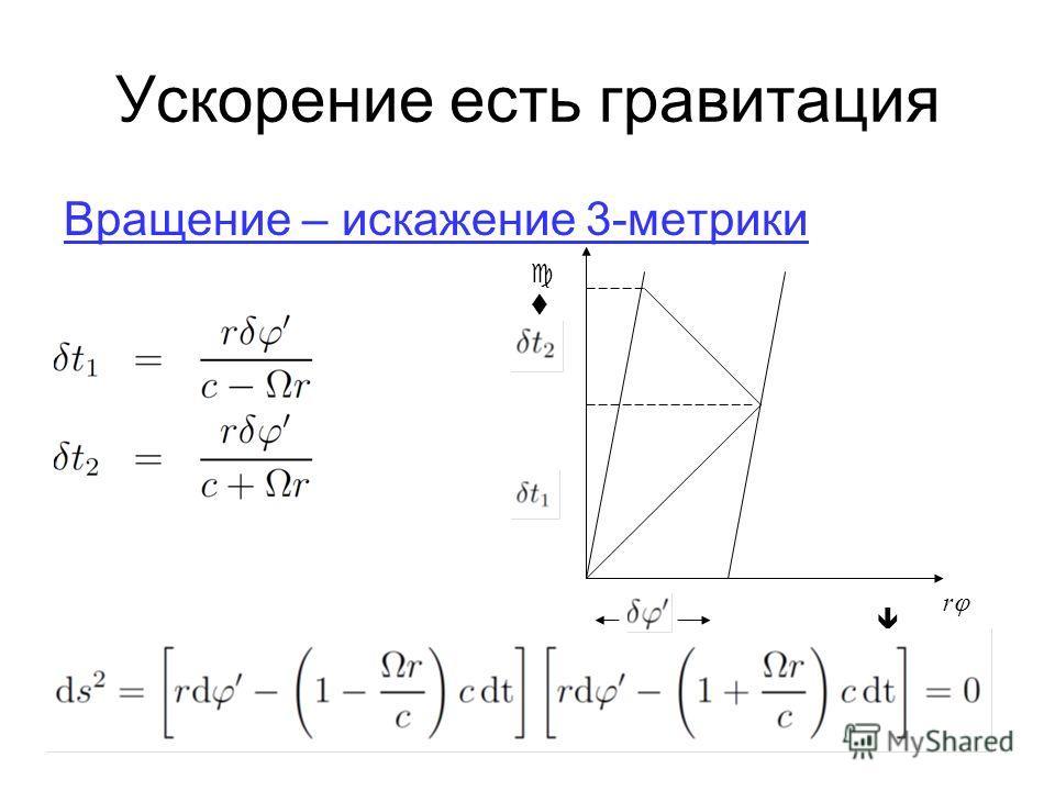 Ускорение есть гравитация Вращение – искажение 3-метрики к r ctct во