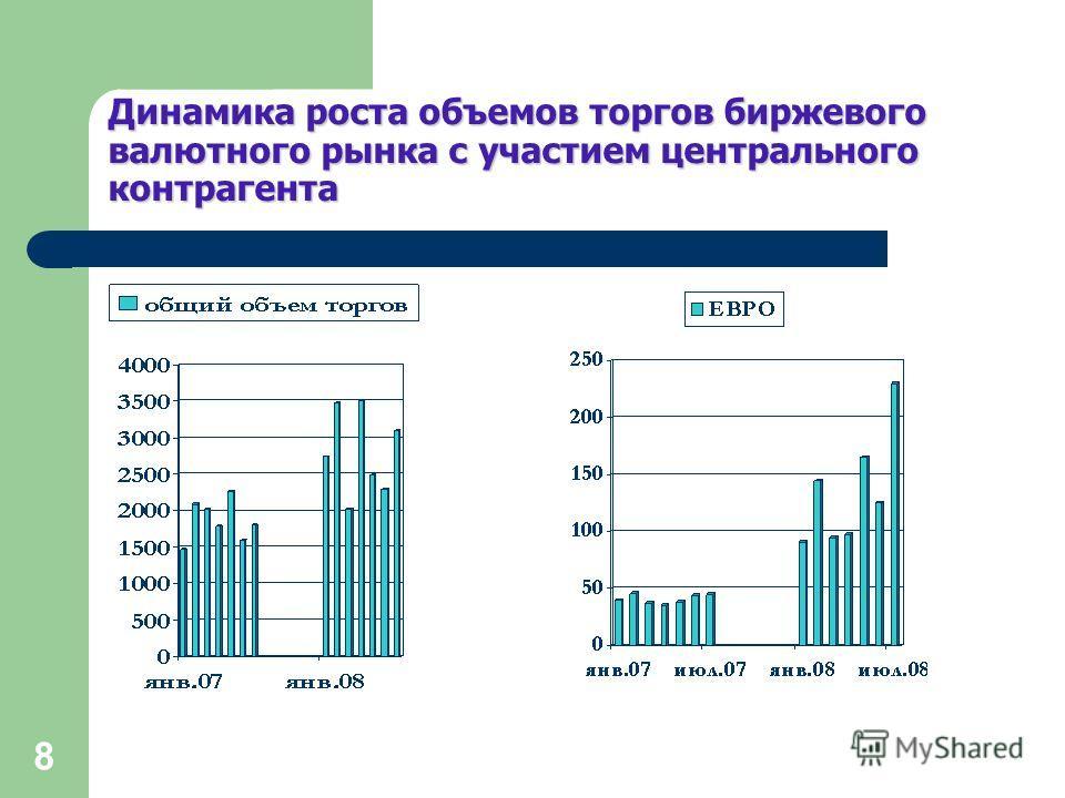 8 Динамика роста объемов торгов биржевого валютного рынка с участием центрального контрагента