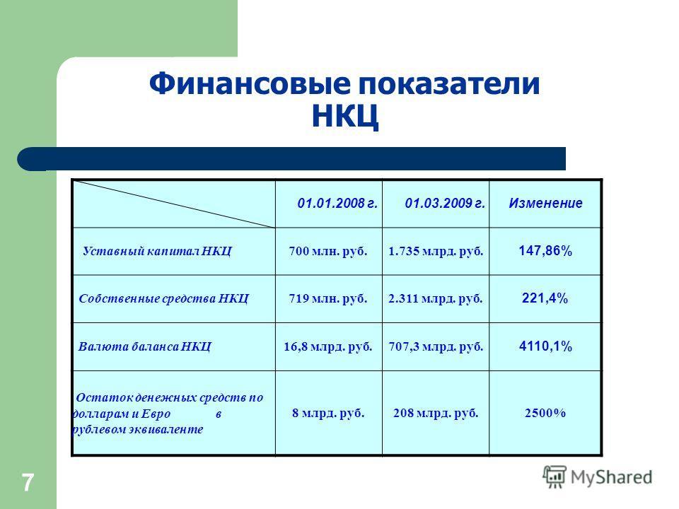 7 Финансовые показатели НКЦ 01.01.2008 г. 01.03.2009 г.Изменение Уставный капитал НКЦ700 млн. руб.1.735 млрд. руб. 147,86% Собственные средства НКЦ719 млн. руб.2.311 млрд. руб. 221,4% Валюта баланса НКЦ16,8 млрд. руб.707,3 млрд. руб. 4110,1% Остаток