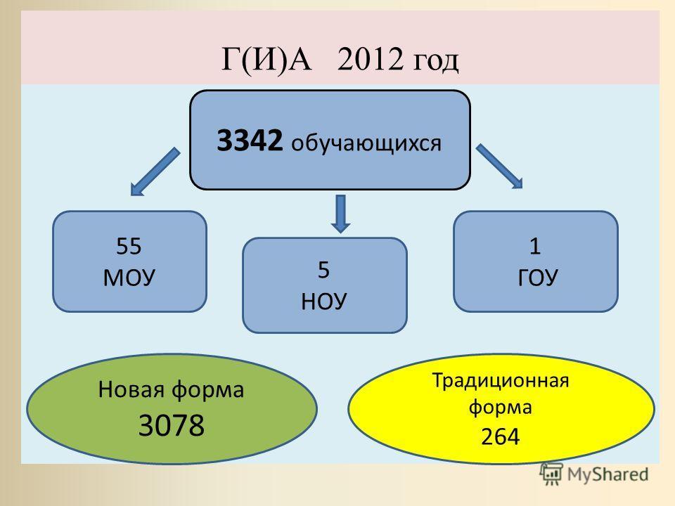 Г(И)А 2012 год 3342 обучающихся 55 МОУ 5 НОУ 1 ГОУ Новая форма 3078 Традиционная форма 264