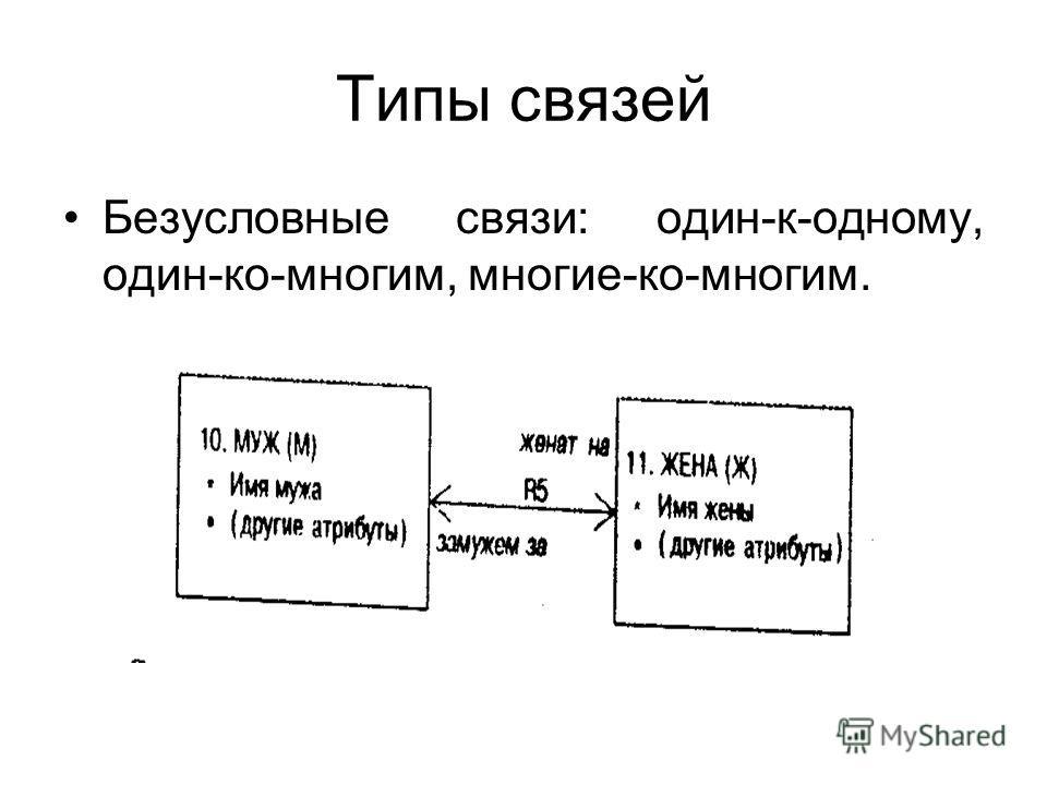 Типы связей Безусловные связи: один-к-одному, один-ко-многим, многие-ко-многим.