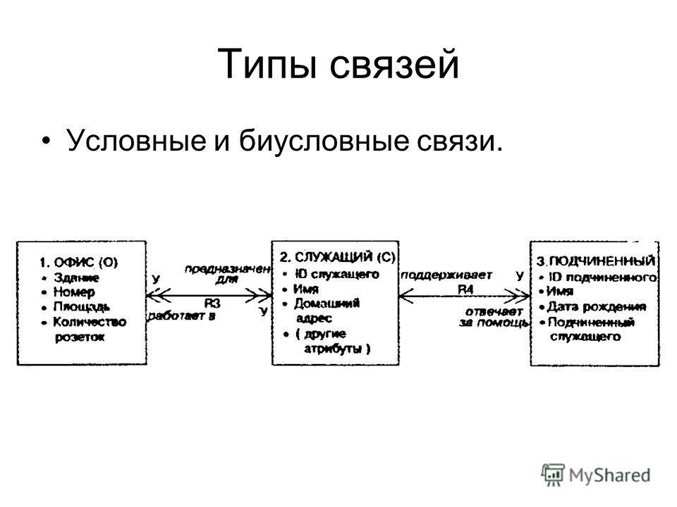 Условные и биусловные связи.