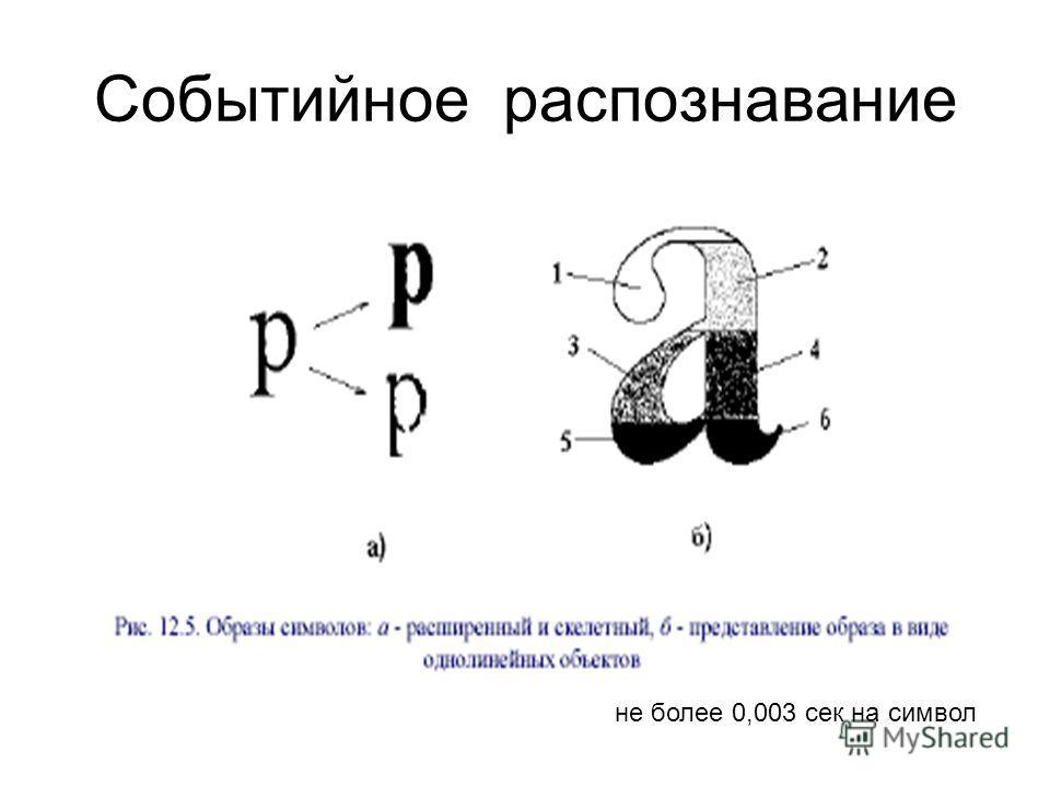 Событийное распознавание не более 0,003 сек на символ