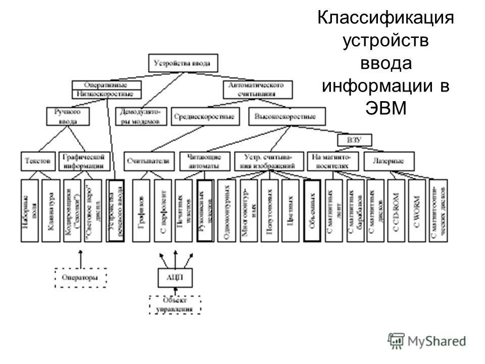 Классификация устройств ввода информации в ЭВМ