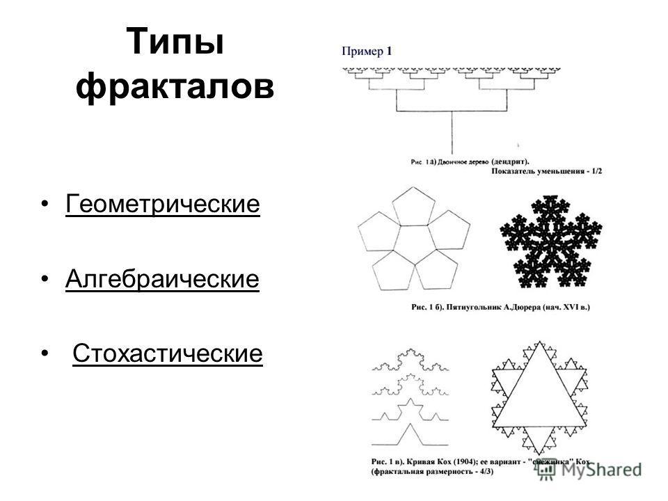 Типы фракталов Геометрические Алгебраические Стохастические