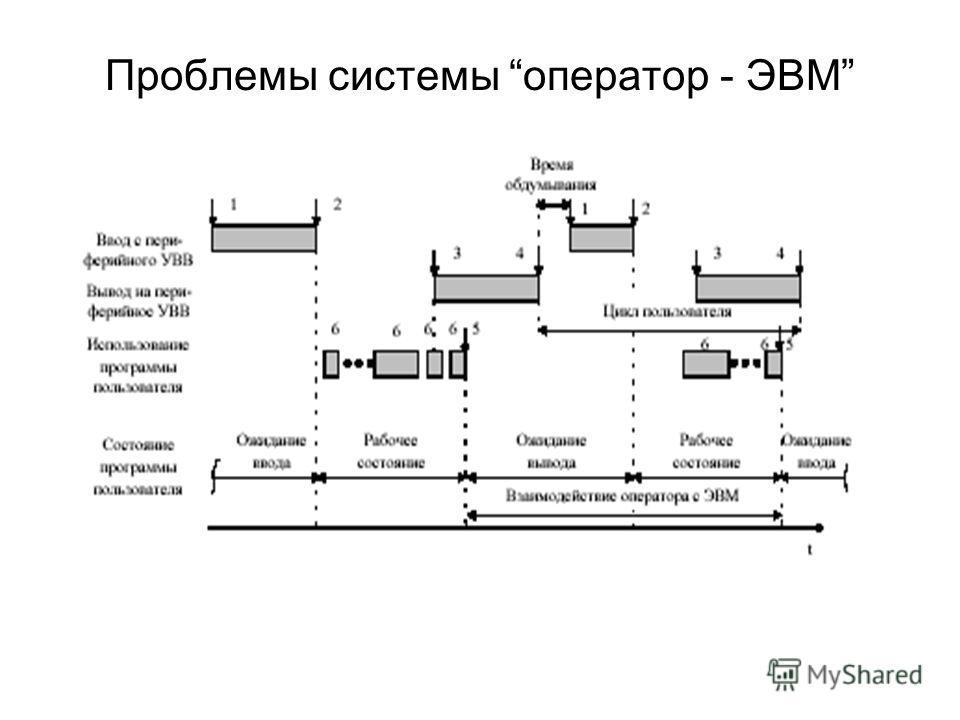 Проблемы системы оператор - ЭВМ