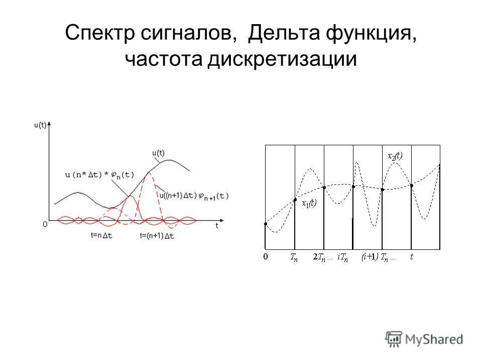 Спектр сигналов, Дельта функция, частота дискретизации