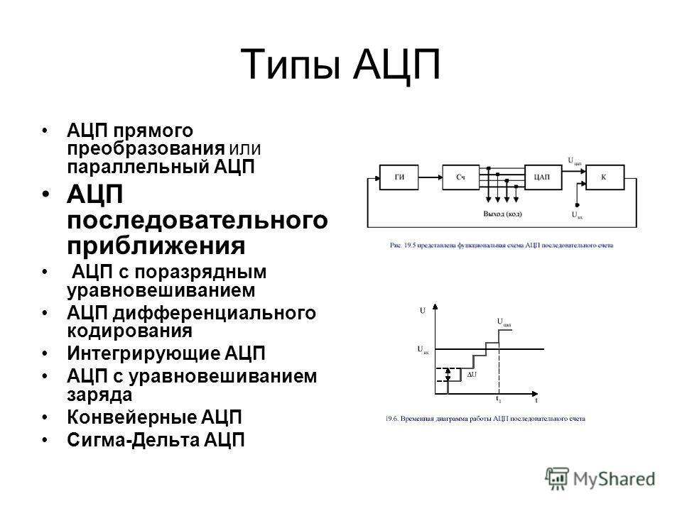 Типы АЦП АЦП прямого преобразования или параллельный АЦП АЦП последовательного приближения АЦП с поразрядным уравновешиванием АЦП дифференциального кодирования Интегрирующие АЦП АЦП с уравновешиванием заряда Конвейерные АЦП Сигма-Дельта АЦП