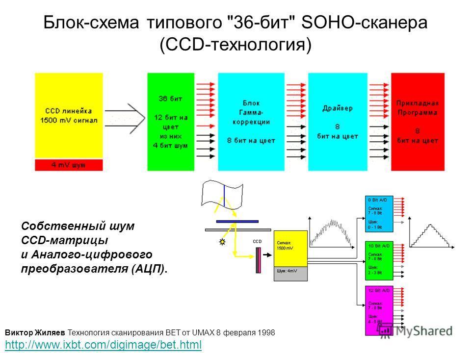 Блок-схема типового 36-бит SOHO-сканера (CCD-технология) Собственный шум CCD-матрицы и Аналого-цифрового преобразователя (АЦП). Виктор Жиляев Технология сканирования BET от UMAX 8 февраля 1998 http://www.ixbt.com/digimage/bet.html