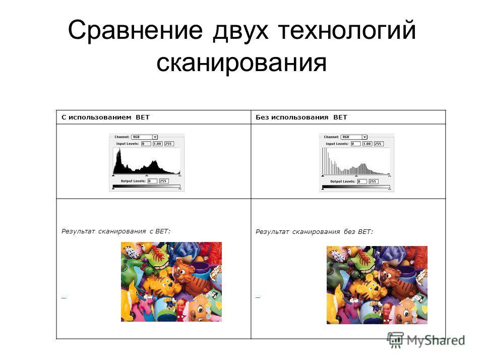 Сравнение двух технологий сканирования С использованием BETБез использования BET Результат сканирования с BET: Результат сканирования без BET: