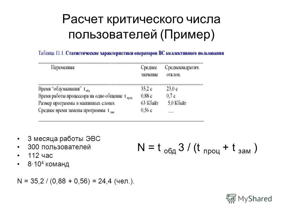 Расчет критического числа пользователей (Пример) 3 месяца работы ЭВС 300 пользователей 112 час 8·10 4 команд N = 35,2 / (0,88 + 0,56) = 24,4 (чел.). N = t обд 3 / (t проц + t зам )
