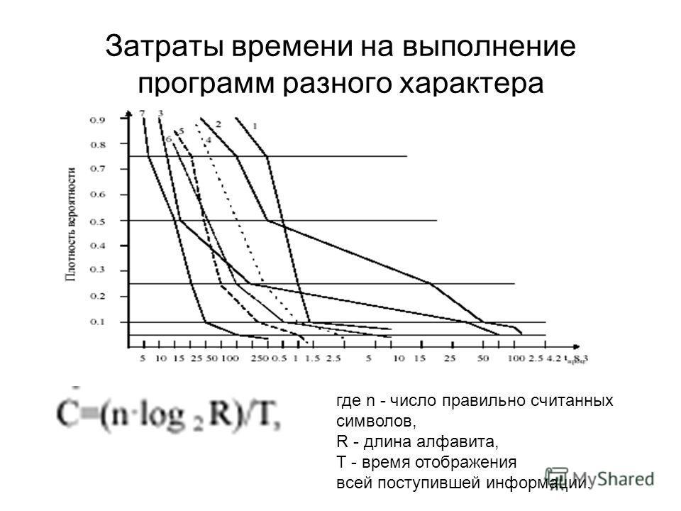 Затраты времени на выполнение программ разного характера где n - число правильно считанных символов, R - длина алфавита, T - время отображения всей поступившей информации.