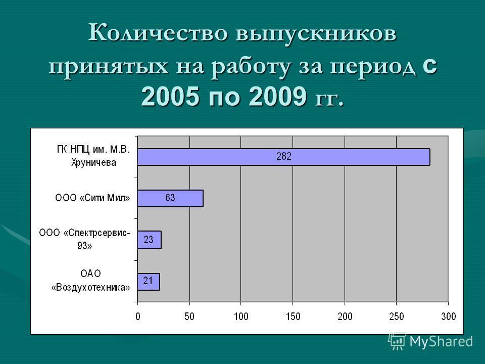 Количество выпускников принятых на работу за период с 2005 по 2009 гг.