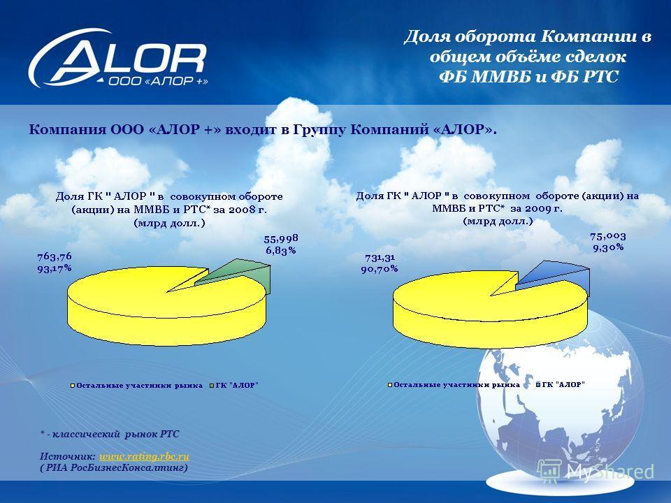 Компания ООО «АЛОР +» входит в Группу Компаний «АЛОР». * - классический рынок РТС Источник: www.rating.rbc.ruwww.rating.rbc.ru ( РИА РосБизнесКонсалтинг) Доля оборота Компании в общем объёме сделок ФБ ММВБ и ФБ РТС