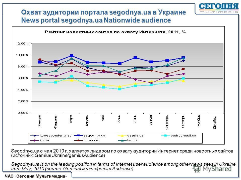 Segodnya.ua с мая 2010 г. является лидером по охвату аудитории Интернет среди новостных сайтов (источник: GemiusUkraine/gemiusAudience) Segodnya.ua is on the leading position in terms of Internet user audience among other news sites in Ukraine from M