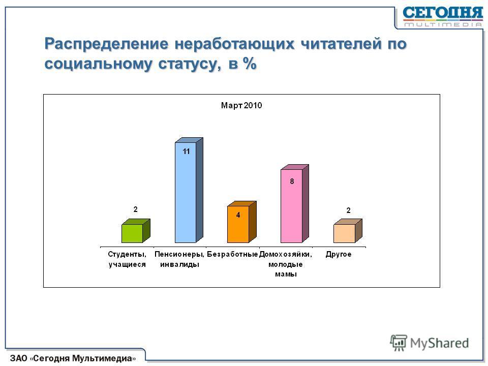 Распределение неработающих читателей по социальному статусу, в %