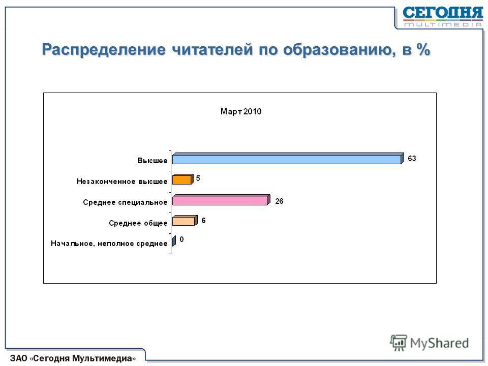 Распределение читателей по образованию, в %