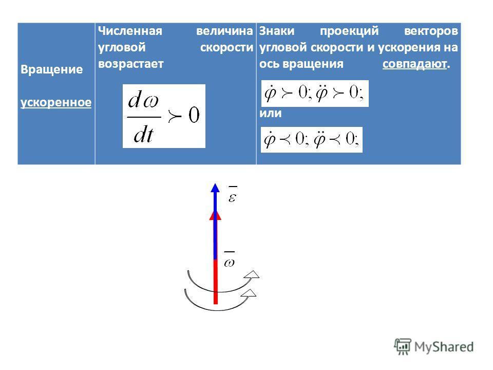Вращение ускоренное Численная величина угловой скорости возрастает Знаки проекций векторов угловой скорости и ускорения на ось вращения совпадают. или
