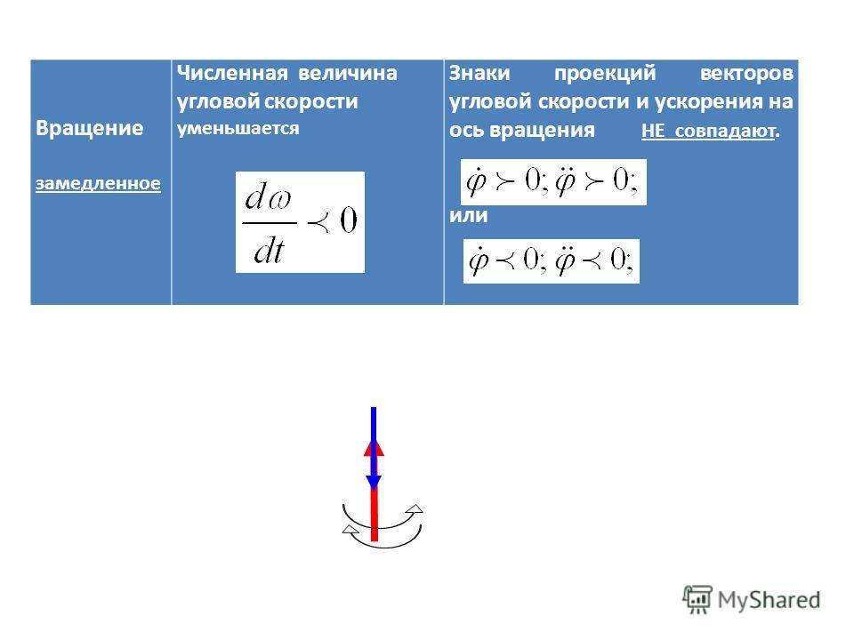 Вращение замедленное Численная величина угловой скорости уменьшается Знаки проекций векторов угловой скорости и ускорения на ось вращения НЕ совпадают. или