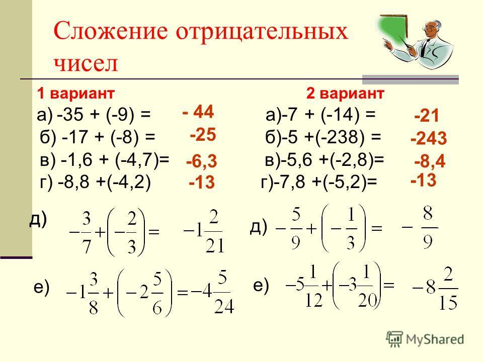 Сложение отрицательных чисел 1 вариант 2 вариант а) -35 + (-9) = а)-7 + (-14) = б) -17 + (-8) = б)-5 +(-238) = в) -1,6 + (-4,7)= в)-5,6 +(-2,8)= г) -8,8 +(-4,2) г)-7,8 +(-5,2)= д) е) д) е) - 44 -25 -6,3 -13 -21 -243 -8,4 -13