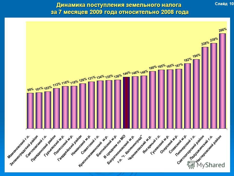 Динамика поступления земельного налога за 7 месяцев 2009 года относительно 2008 года за 7 месяцев 2009 года относительно 2008 года Слайд 10