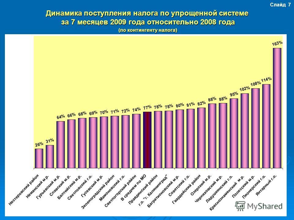 Динамика поступления налога по упрощенной системе за 7 месяцев 2009 года относительно 2008 года (по контингенту налога) Слайд 7