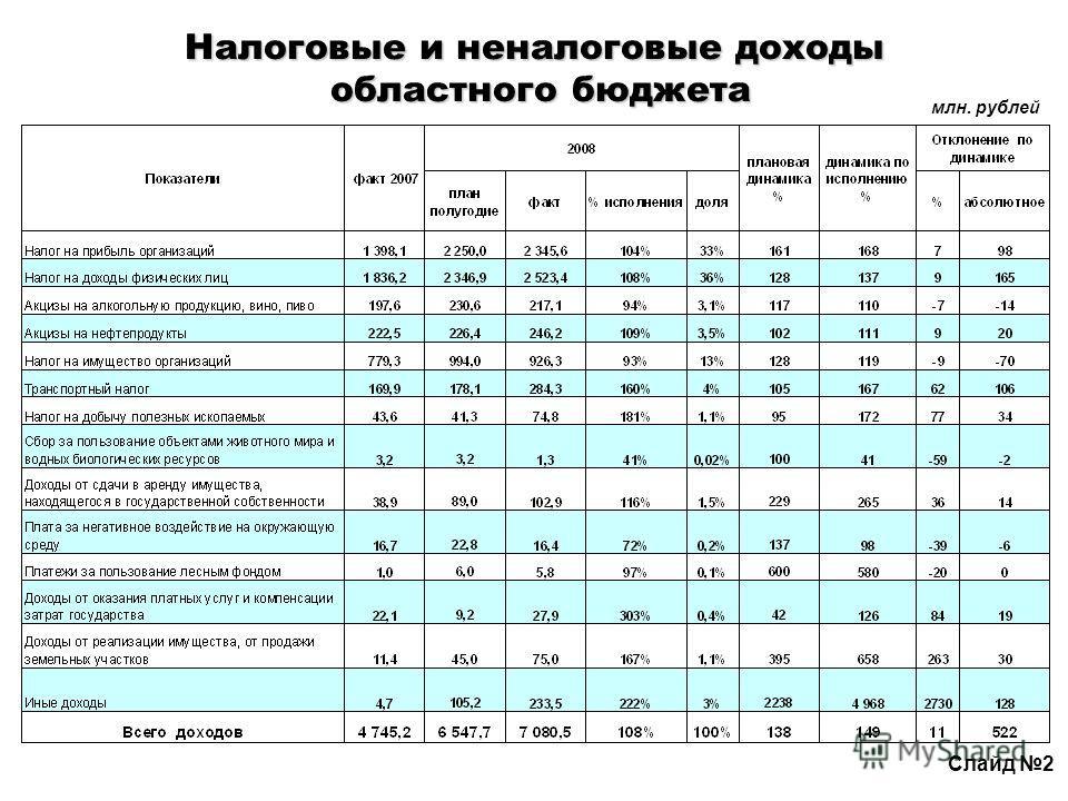Налоговые и неналоговые доходы областного бюджета млн. рублей Слайд 2