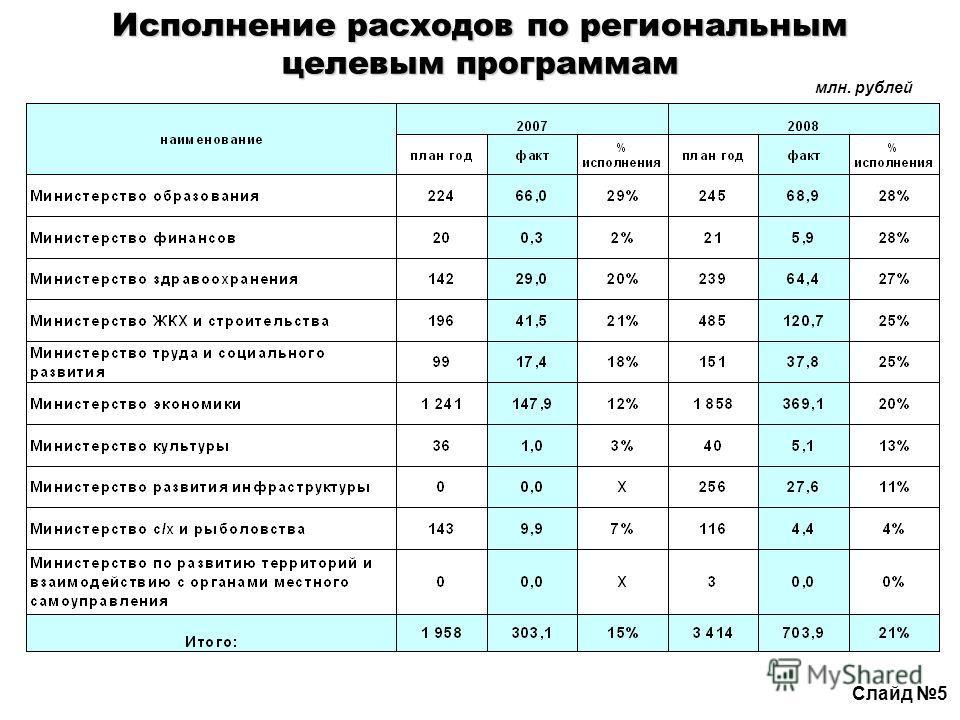 Исполнение расходов по региональным целевым программам млн. рублей Слайд 5