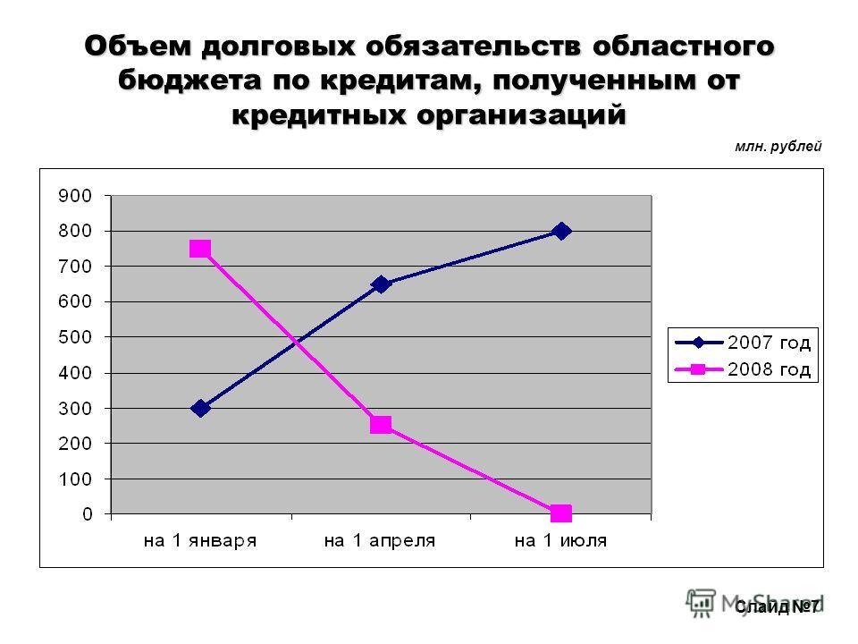 Объем долговых обязательств областного бюджета по кредитам, полученным от кредитных организаций млн. рублей Слайд 7