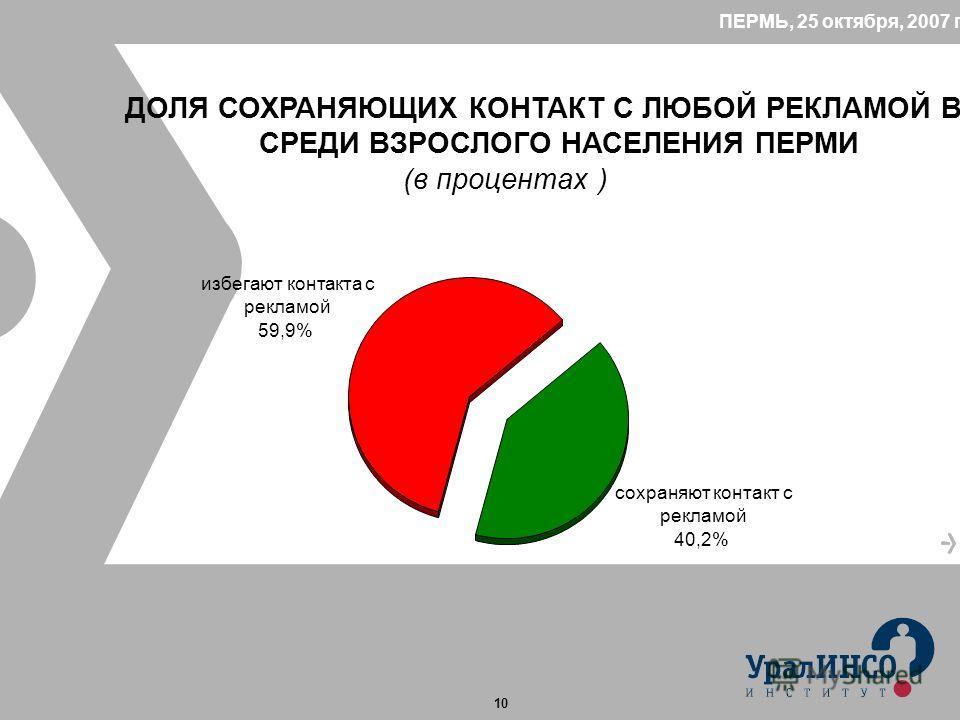 10 ПЕРМЬ, 25 октября, 2007 год ДОЛЯ СОХРАНЯЮЩИХ КОНТАКТ С ЛЮБОЙ РЕКЛАМОЙ В СМИ СРЕДИ ВЗРОСЛОГО НАСЕЛЕНИЯ ПЕРМИ (в процентах ) сохраняют контакт с рекламой 40,2% избегают контакта с рекламой 59,9%