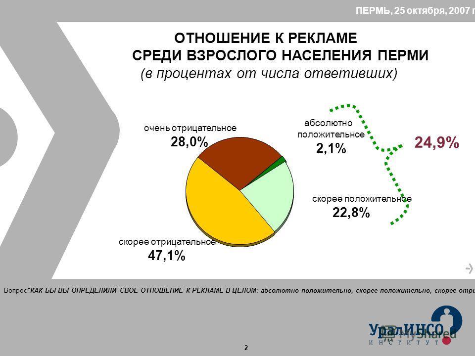 2 ПЕРМЬ, 25 октября, 2007 год ОТНОШЕНИЕ К РЕКЛАМЕ СРЕДИ ВЗРОСЛОГО НАСЕЛЕНИЯ ПЕРМИ (в процентах от числа ответивших) абсолютно положительное 2,1% скорее положительное 22,8% скорее отрицательное 47,1% очень отрицательное 28,0% Вопрос: