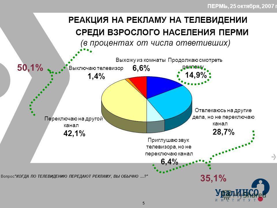 5 ПЕРМЬ, 25 октября, 2007 год РЕАКЦИЯ НА РЕКЛАМУ НА ТЕЛЕВИДЕНИИ СРЕДИ ВЗРОСЛОГО НАСЕЛЕНИЯ ПЕРМИ (в процентах от числа ответивших) Переключаю на другой канал 42,1% Отвлекаюсь на другие дела, но не переключаю канал 28,7% Приглушаю звук телевизора, но н