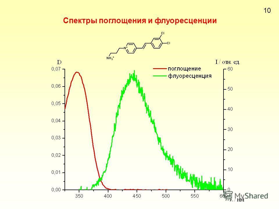 Спектры поглощения и флуоресценции 10