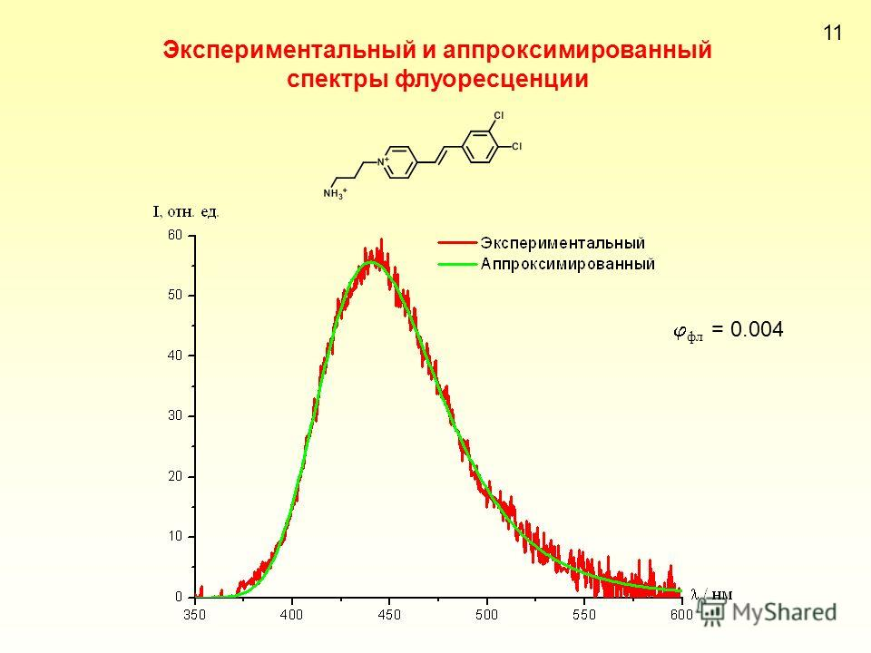 Экспериментальный и аппроксимированный спектры флуоресценции 11 фл = 0.004