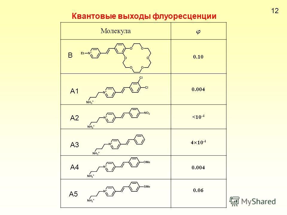 Квантовые выходы флуоресценции 1212 Молекула 0.10 0.004