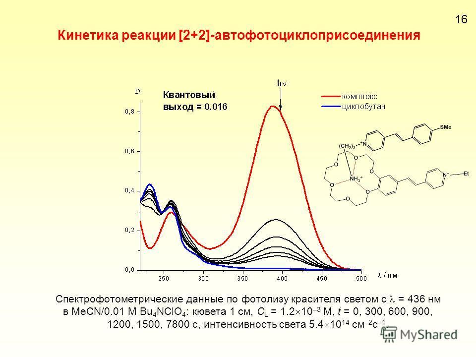16 Кинетика реакции [2+2]-автофотоциклоприсоединения Спектрофотометрические данные по фотолизу красителя светом с = 436 нм в MeCN/0.01 М Bu 4 NClO 4 : кювета 1 см, С L = 1.2 10 –3 М, t = 0, 300, 600, 900, 1200, 1500, 7800 с, интенсивность света 5.4 1